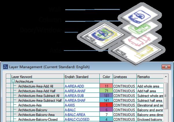 ZWCAD Architecture Zarządzanie warstwami